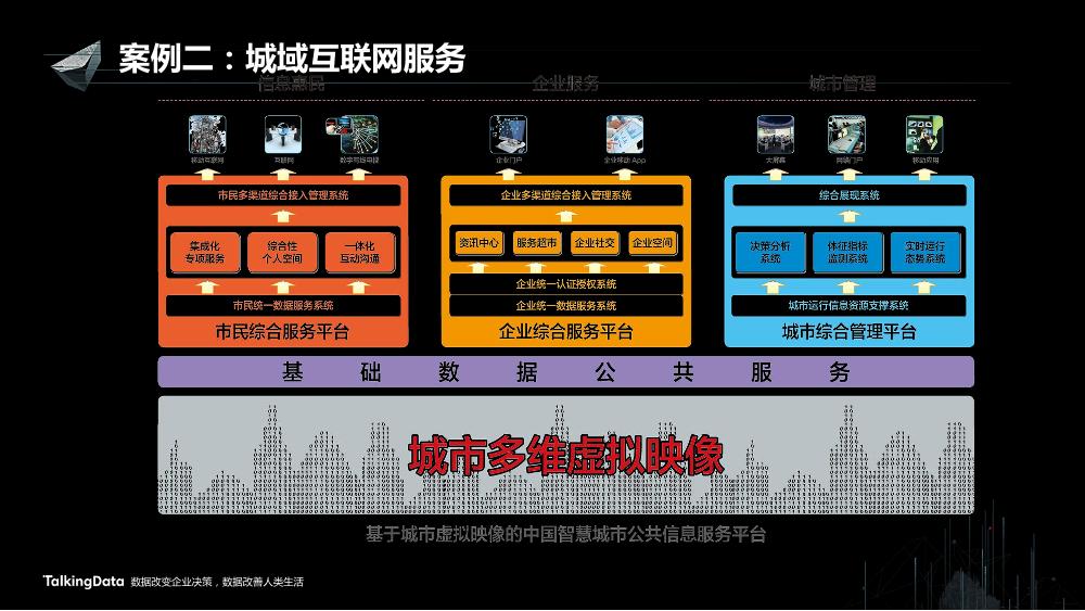 /【T112017-智慧城市与政府治理分会场】以虚拟映像构建融合服务-10
