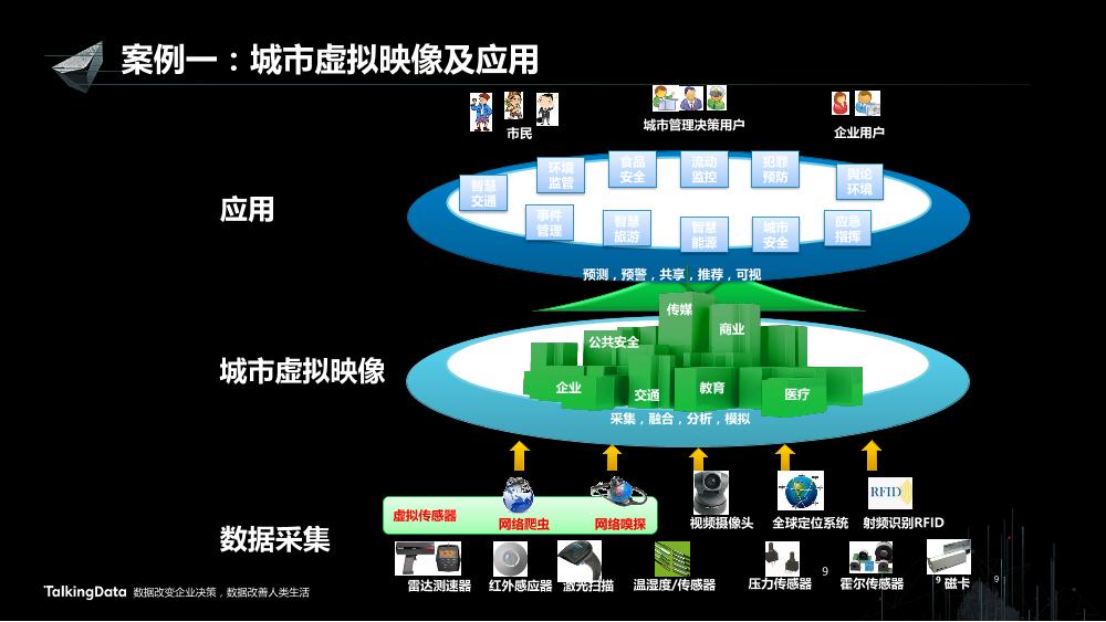 /【T112017-智慧城市与政府治理分会场】以虚拟映像构建融合服务-9