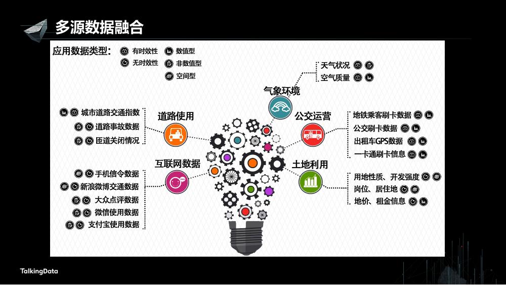 /【T112017-智慧城市与政府治理分会场】多源位置大数据融合技术应用-3
