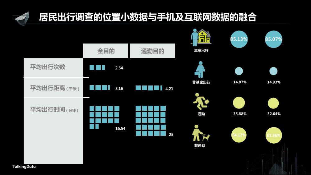 /【T112017-智慧城市与政府治理分会场】多源位置大数据融合技术应用-8