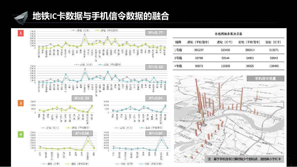 /【T112017-智慧城市与政府治理分会场】多源位置大数据融合技术应用-9