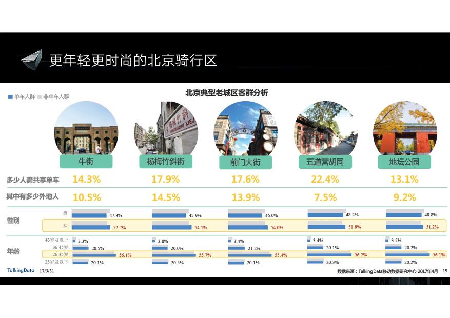 /【T112017-智慧城市与政府治理分会场】10亿大数据助推都市治理-23