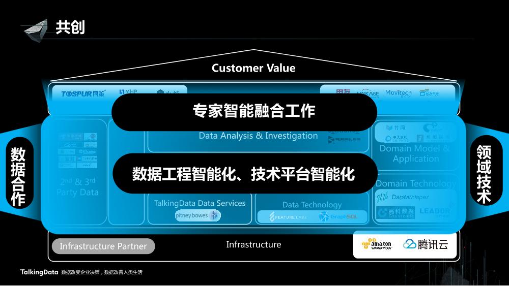 /【T112017-智能数据峰会】数据共创价值Part1-16