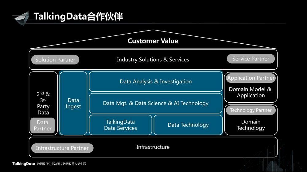 /【T112017-智能数据峰会】数据共创价值Part1-3
