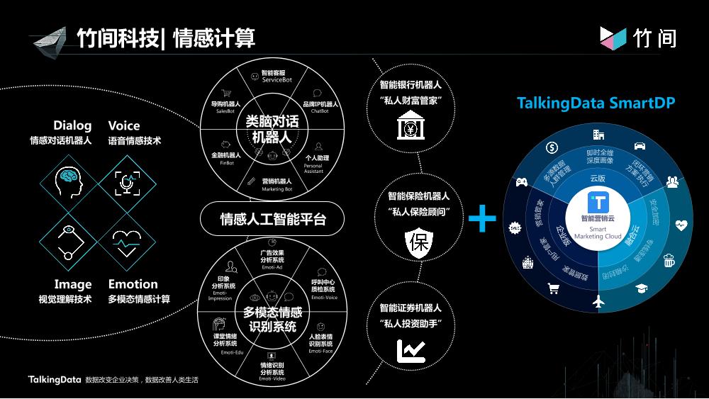/【T112017-智能数据峰会】数据共创价值Part1-6