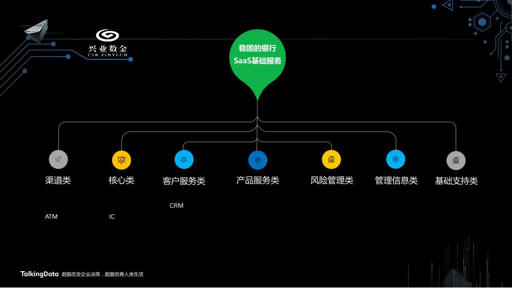 /【T112017-智能金融分会场】中小金融机构智能数据应用发展趋势-12