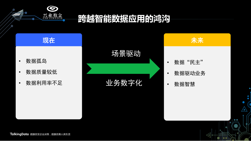 /【T112017-智能金融分会场】中小金融机构智能数据应用发展趋势-7