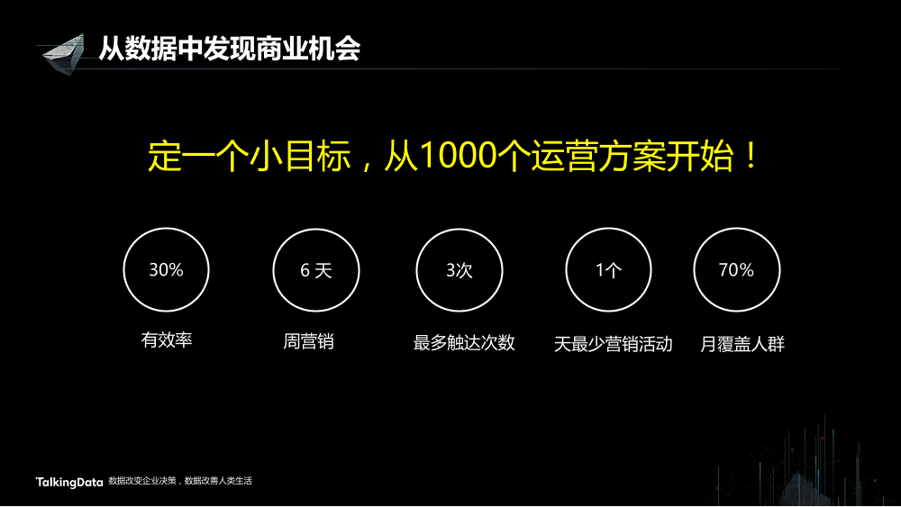 /【T112017-智能金融分会场】从数据中发现商业机会-8