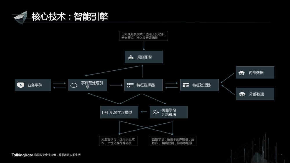 /【T112017-智能金融分会场】用户行为大数据助力金融风险管理-14