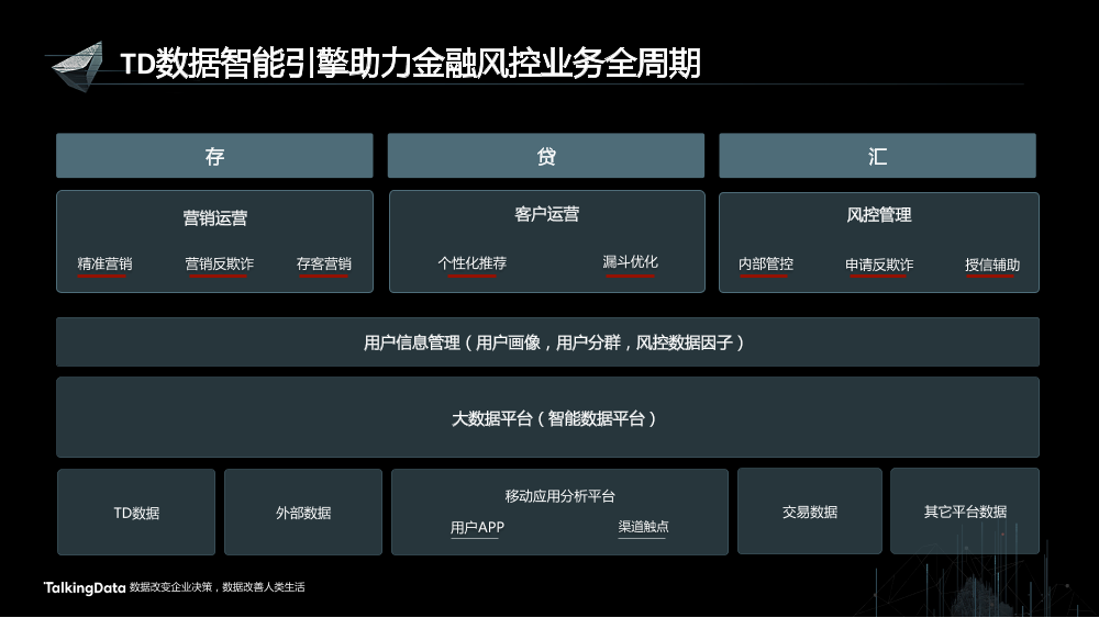 /【T112017-智能金融分会场】用户行为大数据助力金融风险管理-15