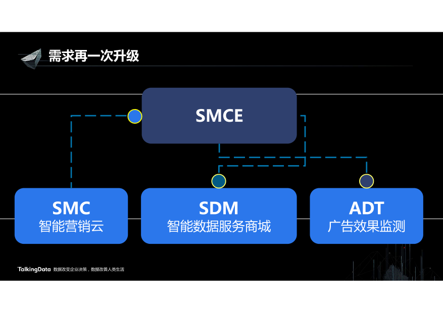 /【T112017-智能金融分会场】营销闭环驱动业务增长-19