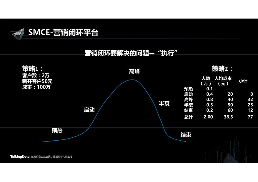/【T112017-智能金融分会场】营销闭环驱动业务增长-7