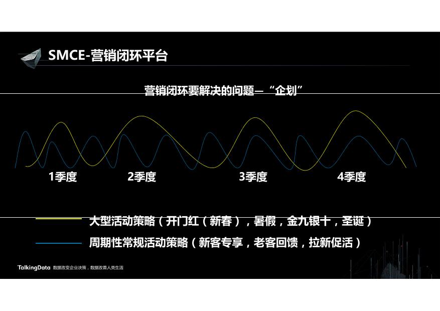 /【T112017-智能金融分会场】营销闭环驱动业务增长-9