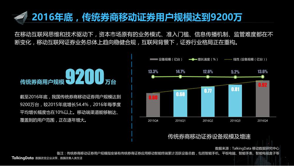 /【T112017-智能金融分会场】证券移动化现状分析和发展趋势-3