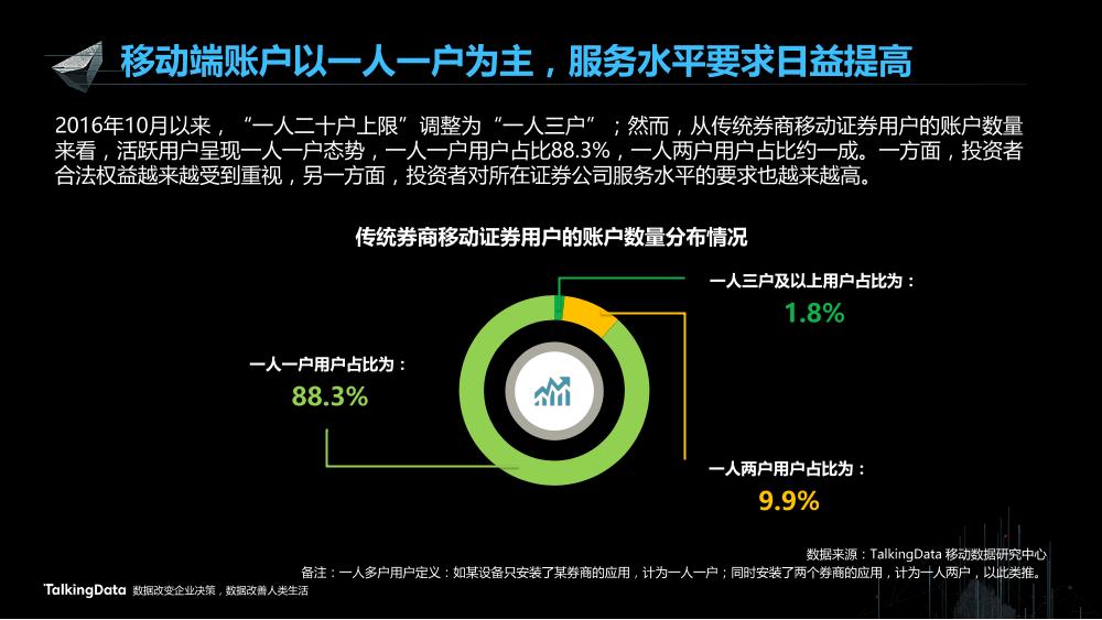 /【T112017-智能金融分会场】证券移动化现状分析和发展趋势-5