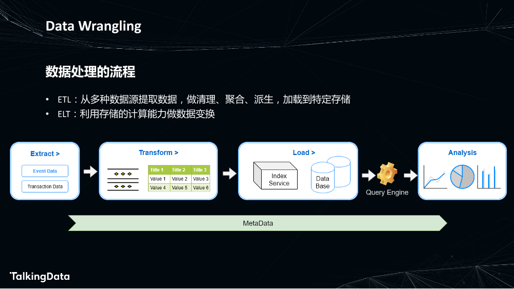 为数据赋能-敏捷高效的数据处理_1575614358437-3