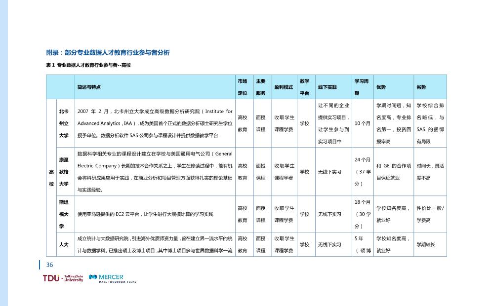数据人才教育行业生态报告_1528793976750-43