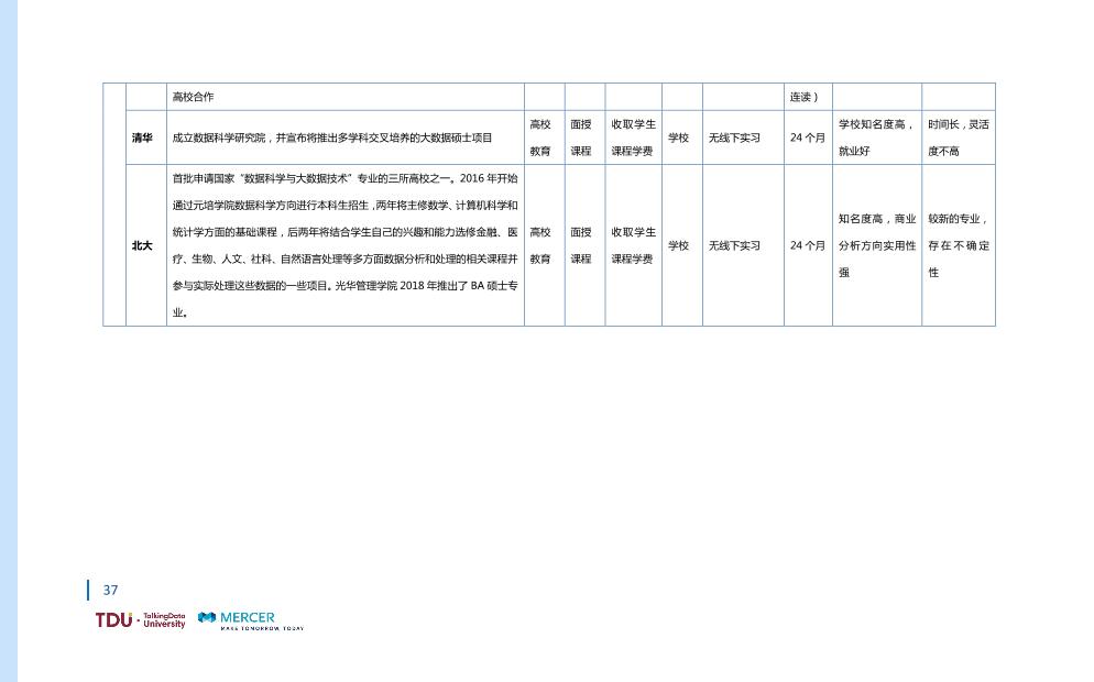 数据人才教育行业生态报告_1528793976750-44