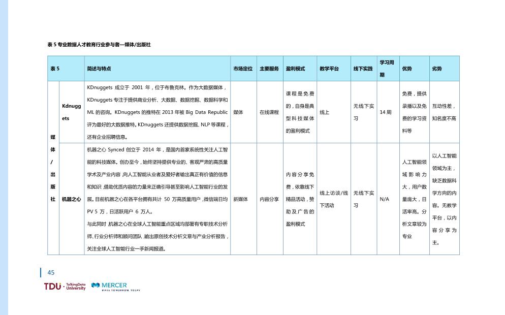 数据人才教育行业生态报告_1528793976750-52