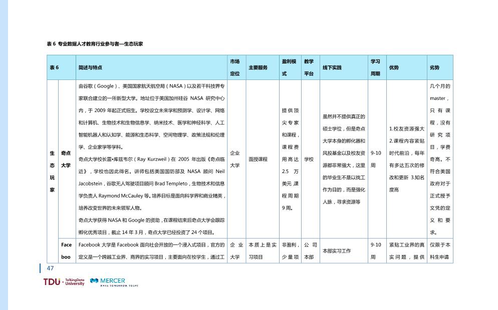 数据人才教育行业生态报告_1528793976750-54