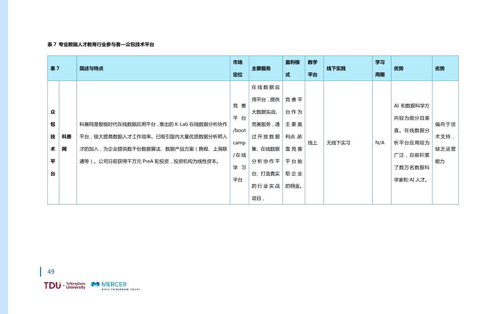 数据人才教育行业生态报告_1528793976750-56