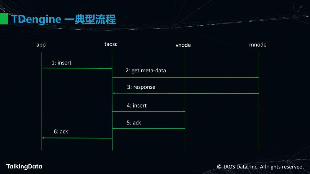 物联网大数据的高效处理_1575614483647-26