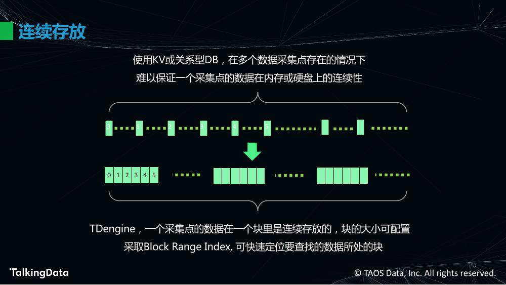 物联网大数据的高效处理_1575614483647-28