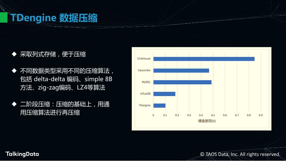 物联网大数据的高效处理_1575614483647-31