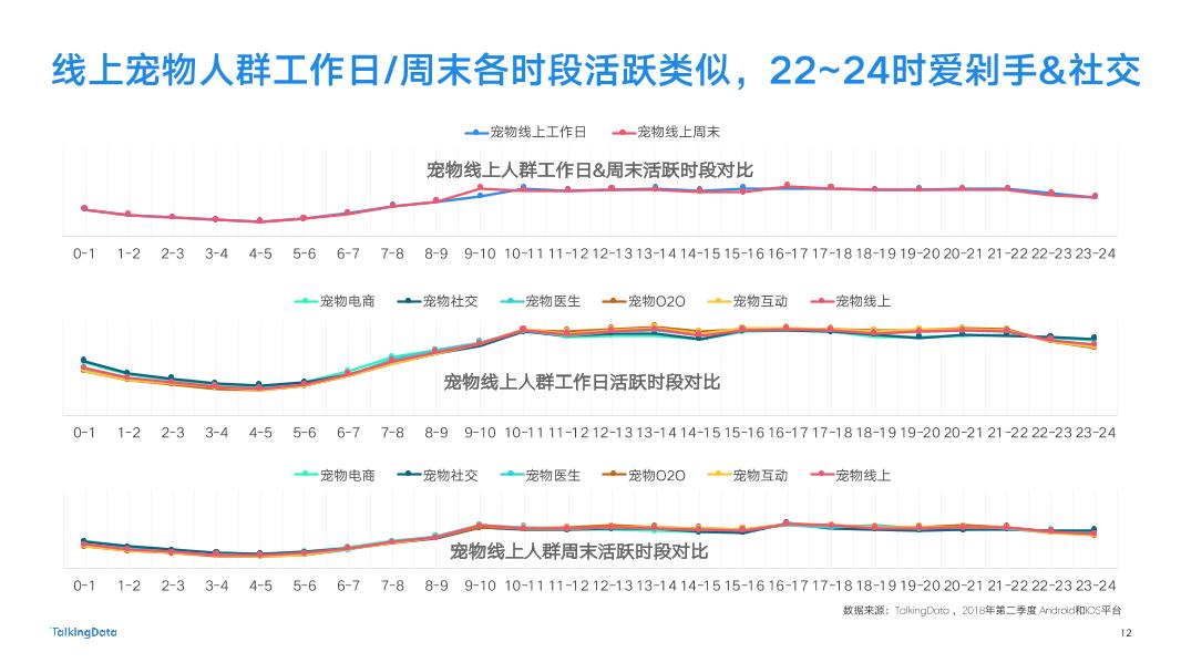 2018-TalkingData-宠物人群洞察报告-New-2_1537847599788-12