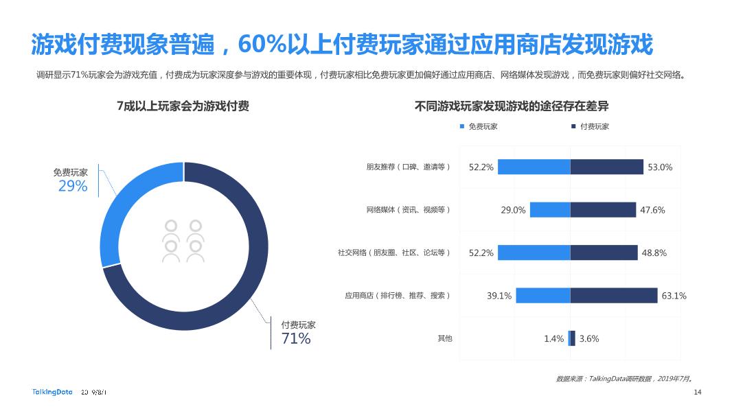 2019移动游戏行业营销趋势报告_1564623984928-14