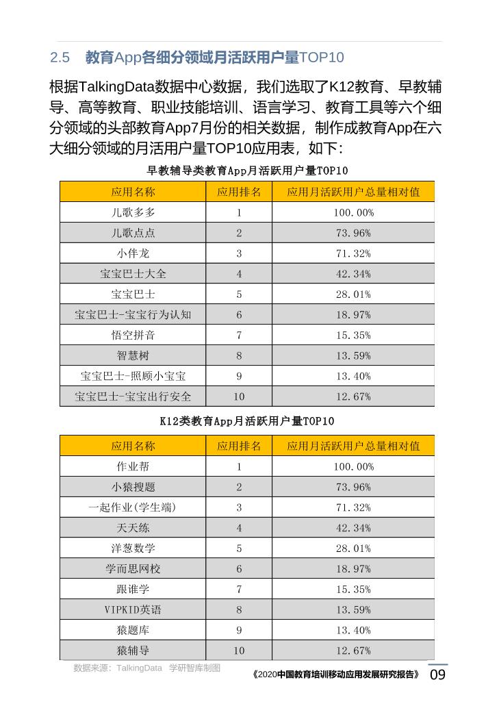 2020中国教育培训移动应用发展研究报告_1615171773783-13