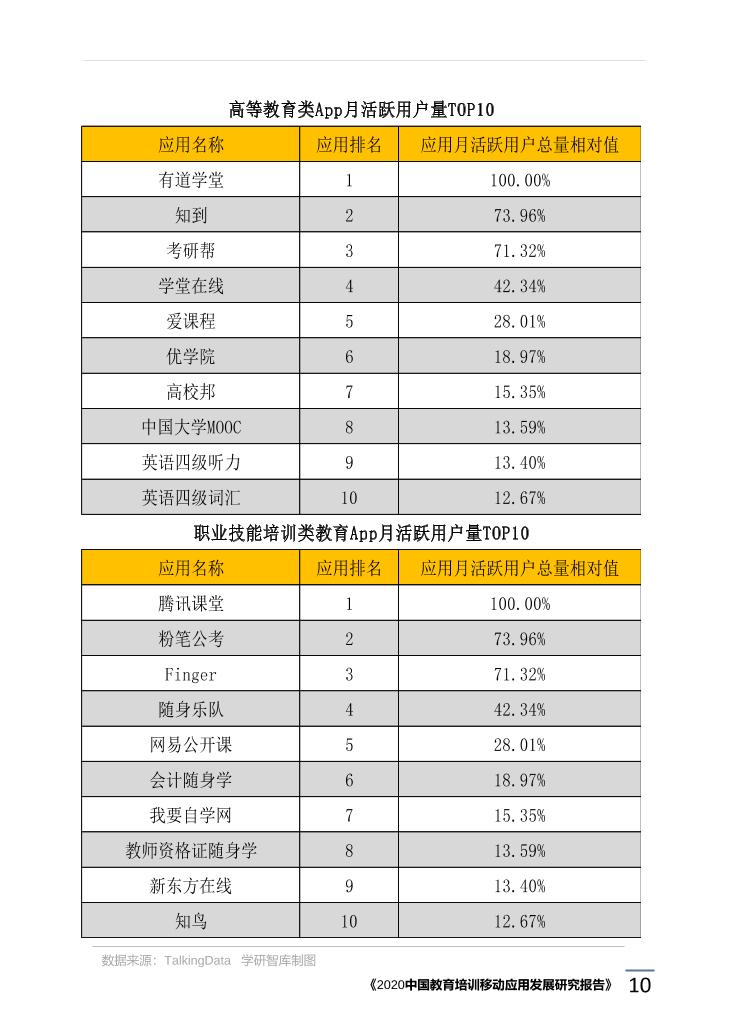 2020中国教育培训移动应用发展研究报告_1615171773783-14