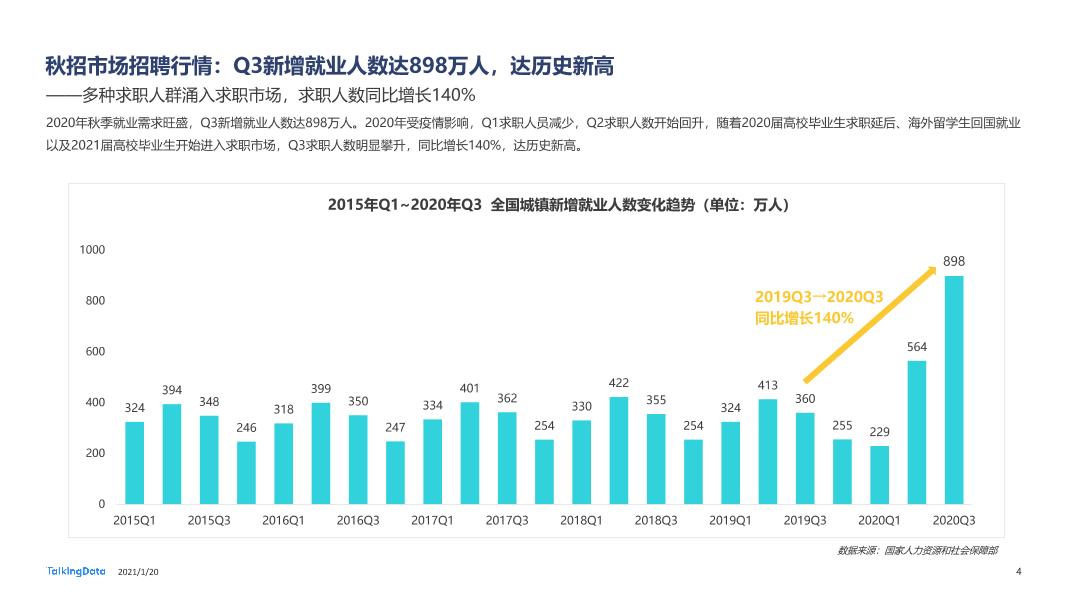 2020大学生秋招报告-0111_1611126953312-4