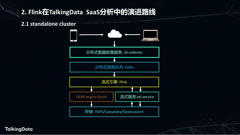 Flink在数据分析中的应用_1575614852367-7
