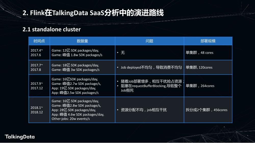 Flink在数据分析中的应用_1575614852367-8