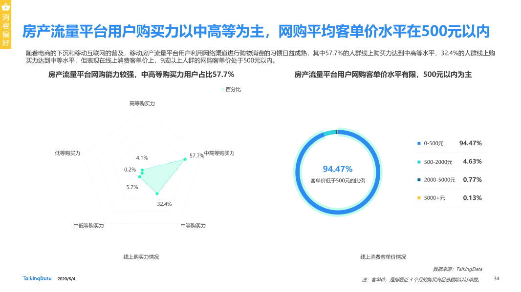 TalkingData移动房产服务报告0_1591236400438-34