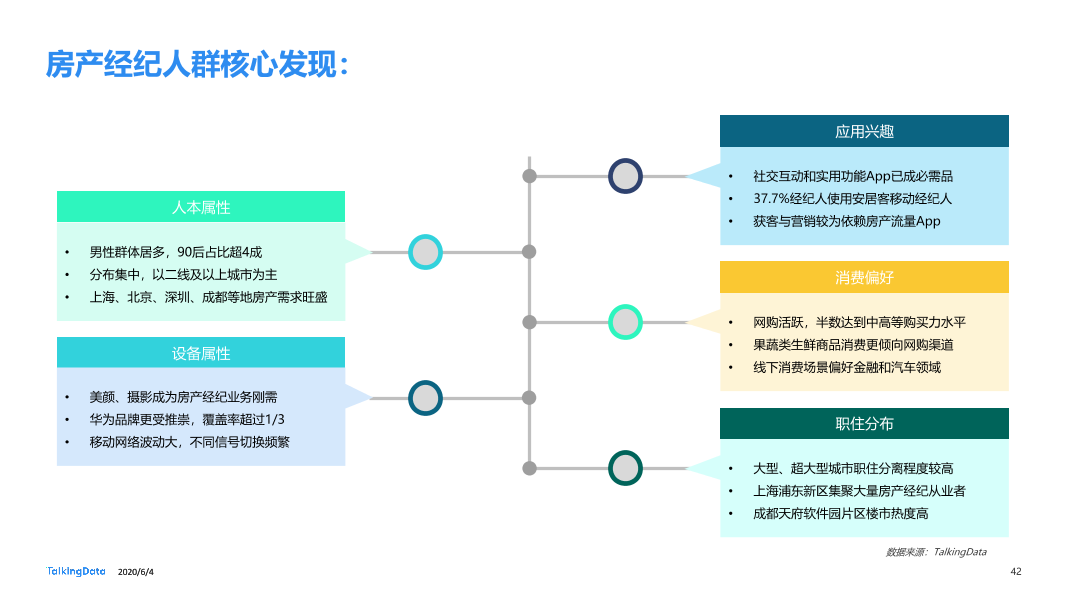 TalkingData移动房产服务报告0_1591236400438-42