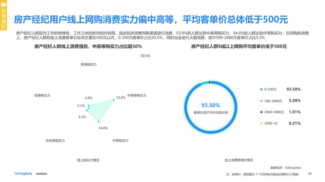 TalkingData移动房产服务报告0_1591236400438-59