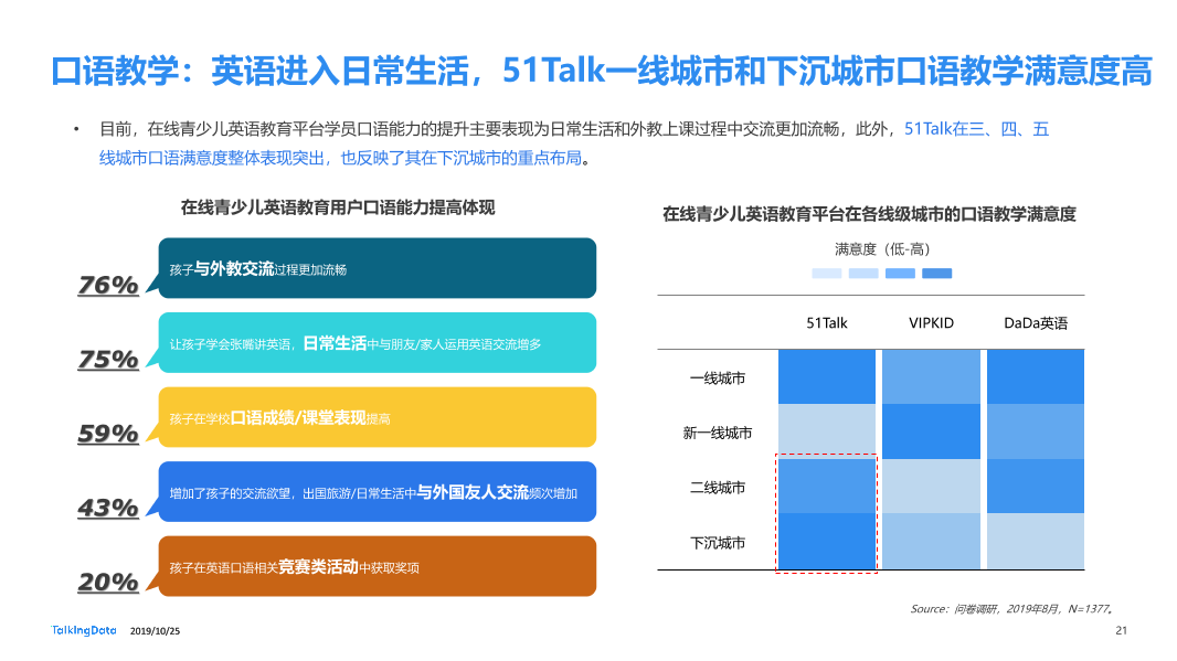 TalkingData-在线青少儿英语教育市场研究_1571983109574-21