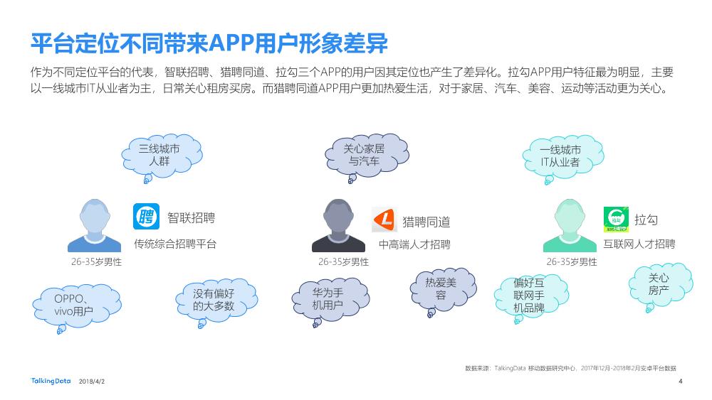 TalkingData-招聘类APP用户人群洞察报告_1522650208885-4