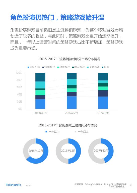 TalkingData-2018年Q1移动游戏行业报告_1527142810114-10