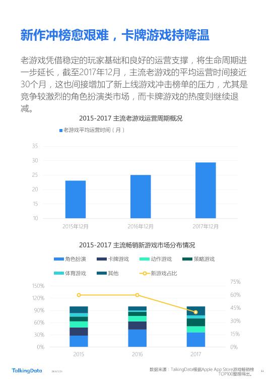 TalkingData-2018年Q1移动游戏行业报告_1527142810114-11