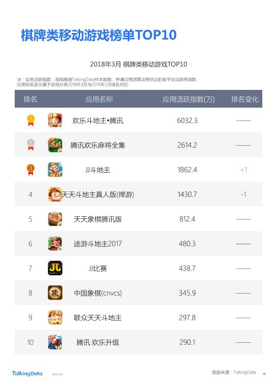 TalkingData-2018年Q1移动游戏行业报告_1527142810114-46