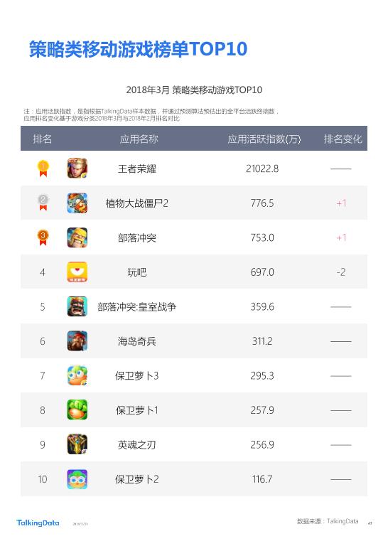 TalkingData-2018年Q1移动游戏行业报告_1527142810114-47