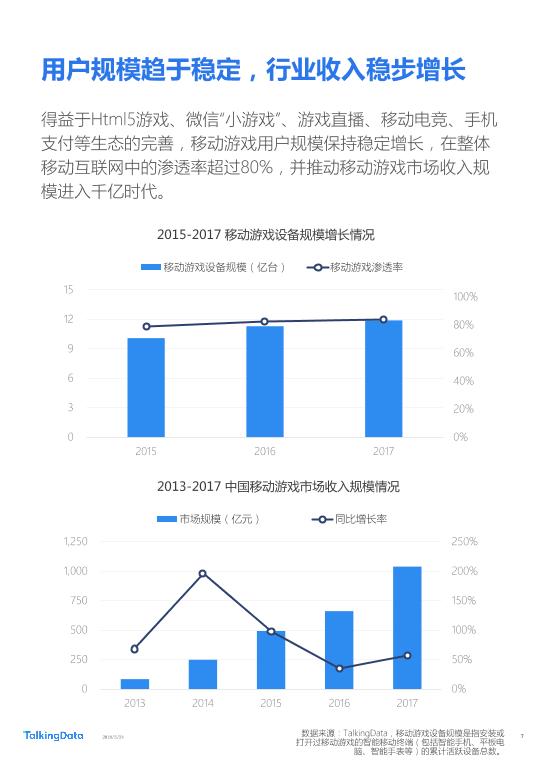 TalkingData-2018年Q1移动游戏行业报告_1527142810114-7