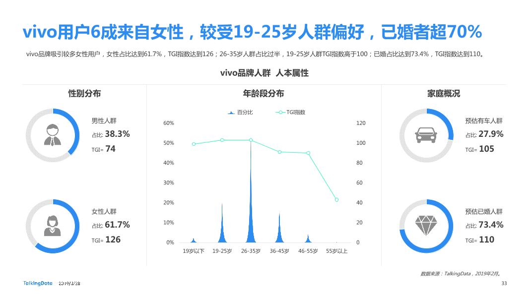 TalkingData-2019智能移动终端行业洞察_1553763480014-33