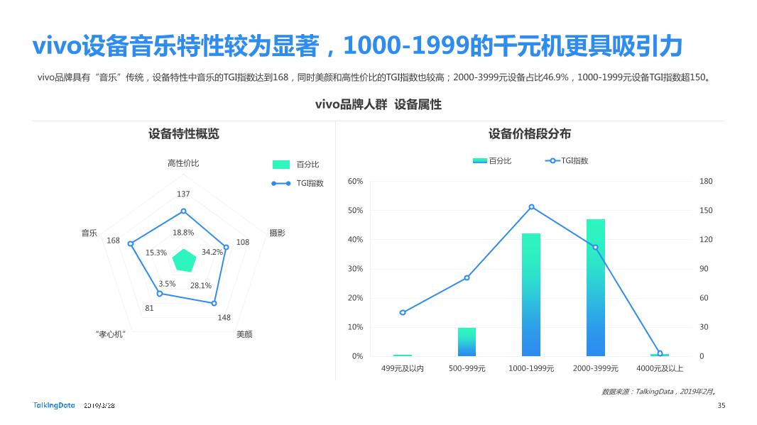 TalkingData-2019智能移动终端行业洞察_1553763480014-35
