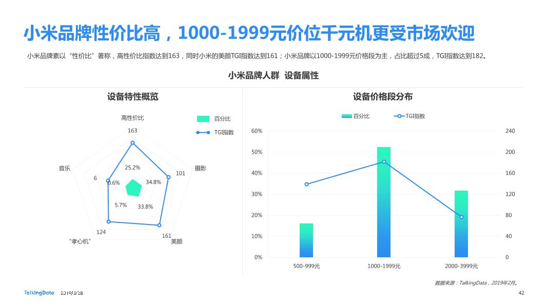 TalkingData-2019智能移动终端行业洞察_1553763480014-42