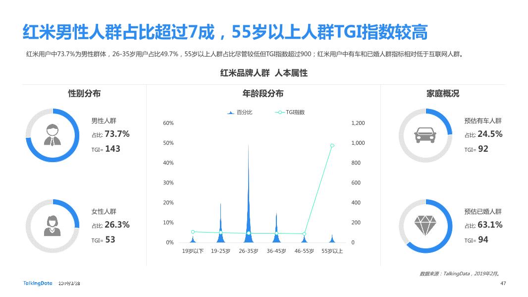TalkingData-2019智能移动终端行业洞察_1553763480014-47