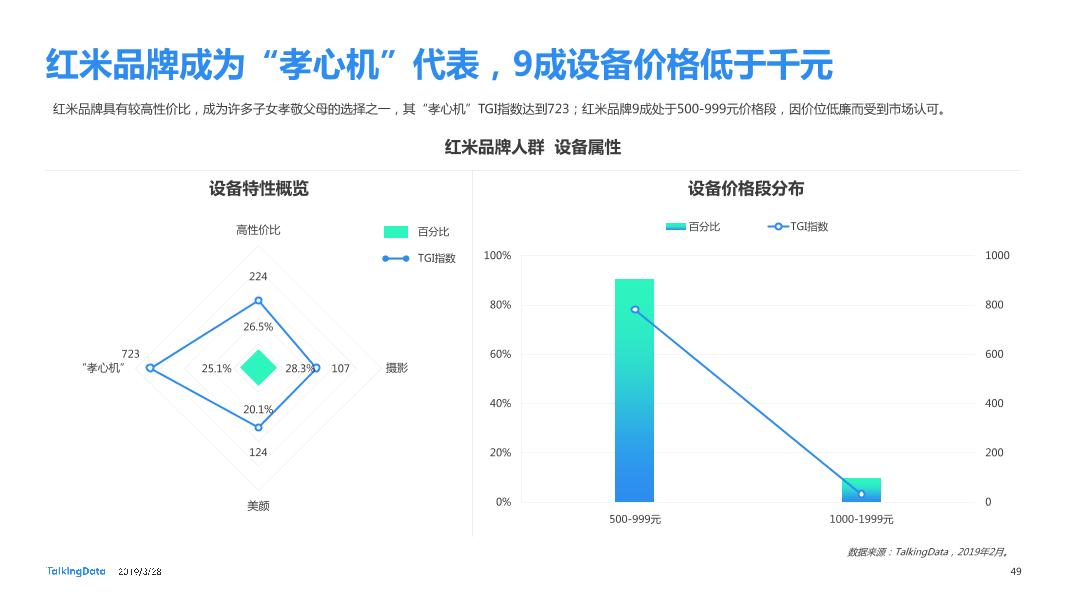 TalkingData-2019智能移动终端行业洞察_1553763480014-49
